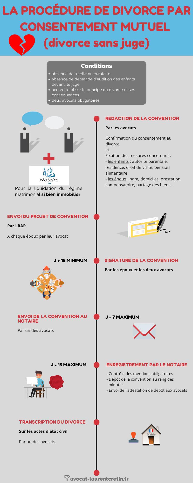 La procédure de divorce par consentement mutuel - infographie