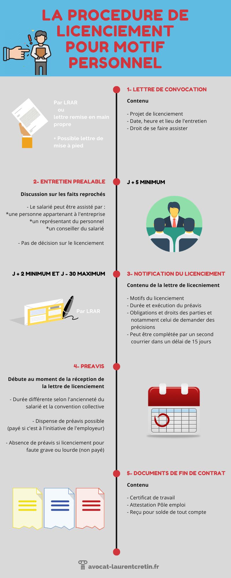 La procédure de licenciement pour motif personnel - infographie