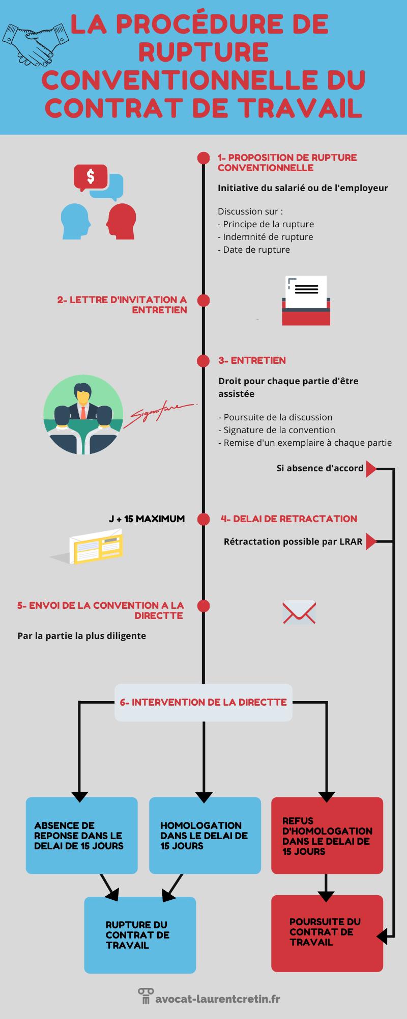 La procédure de rupture conventionnelle en infographie